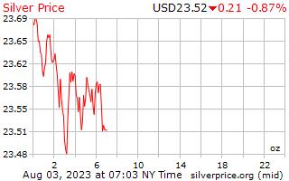 1 दिन चांदी के दाम प्रति औंस अमेरिकी डॉलर में