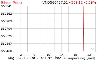 1 天銀價格每盎司在越南盾