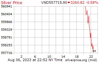 1 日シルバー ベトナム ドンの 1 オンス当たりの価格