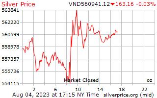 Preço por onça de Dongs vietnamitas de prata de 1 dia
