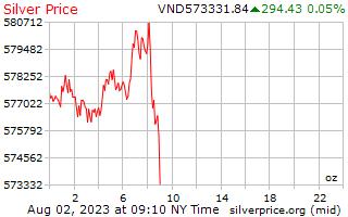 1 dag zilveren prijs per Ounce in Vietnamees Dongs