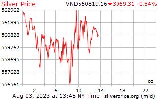 1 天银价格每盎司在越南盾