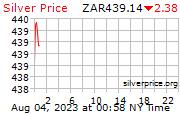 Harga emas Per ons di Rand