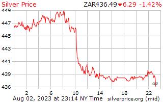 1 天銀價格每盎司在南非蘭特