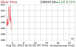 1 天银价格每盎司在南非兰特