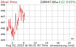 1 día de plata precio por onza en Rand del africano del sur