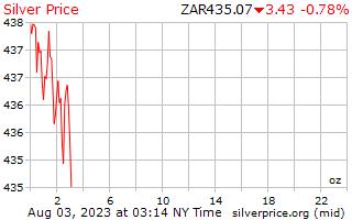 1 день серебро Цена за унцию в Южноафриканский рэнд