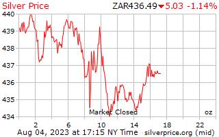 1 dag zilveren prijs per Ounce in Zuid-Afrikaanse Rand