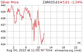 يوم 1 الفضة سعر أوقية (الاونصة) في راند جنوب أفريقي
