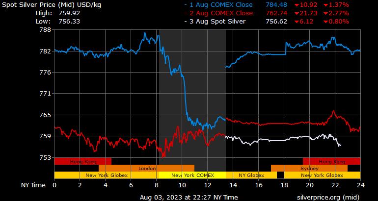 Silver Price Per Kilo