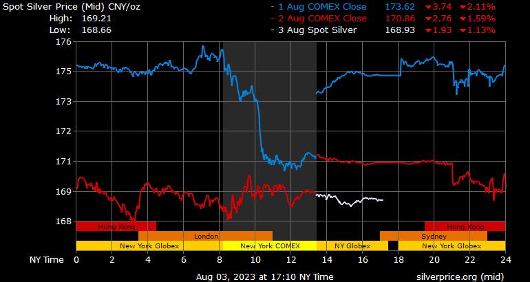 Silver Price China Chinese Yuan
